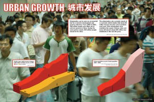 Urban growth in China